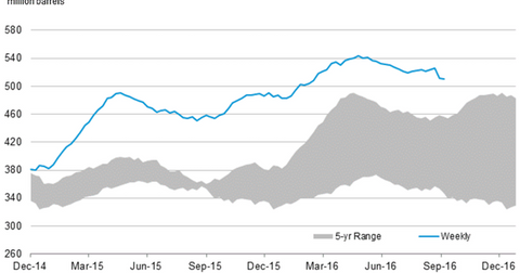 uploads/2016/09/us-crude-oil-stocks-9-1.png