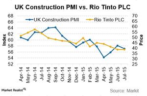 uploads/2015/08/UK-const-pmi-vs-Rio1.png