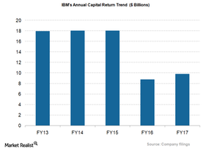 uploads/2018/04/IBM_Total-capital-return-1.png