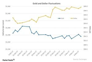 uploads/2017/11/Gold-and-Dollar-Fluctuations-2017-11-08-1.jpg