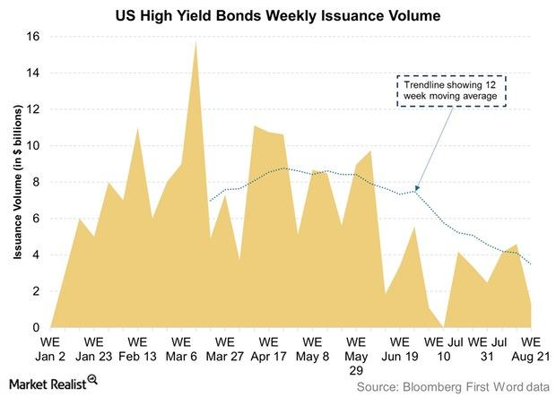 uploads///US High Yield Bonds Weekly Issuance Volume