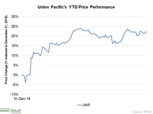 uploads/2019/04/Chart-2-Price-4-1.png