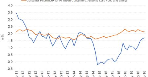 uploads/2016/12/inflation.png