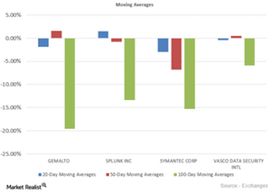 uploads/2015/10/Moving-averages1.png