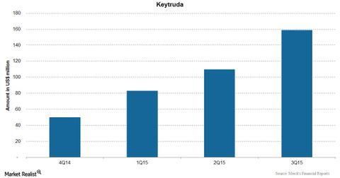 uploads/2015/11/Keytruda.jpg