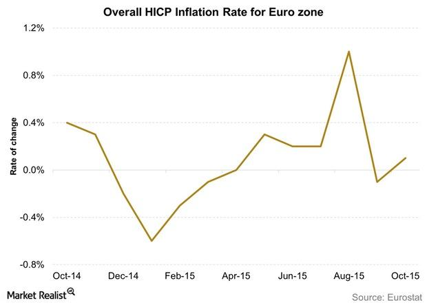 uploads///Overall HICP Inflation Rate for Euro zone