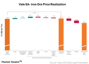 uploads/2016/09/Iron-ore-operating-performance-1.png