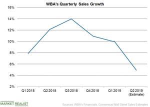 uploads///WBA Sales