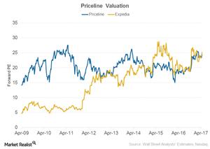 uploads///Priceline Valuation