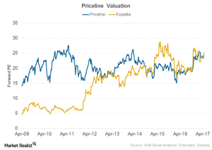 uploads/2017/05/Priceline-Valuation-1.png