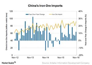 uploads/2016/12/Iron-ore-imports-1.png