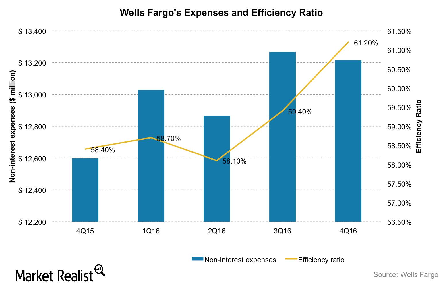 uploads///WFC efficiency ratio