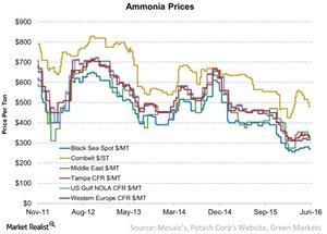uploads///Ammonia Prices