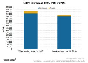 uploads/2016/06/UNP-Intermodal-3-1.png