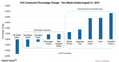 uploads/2015/08/G10-Currencies-21-Aug2.png
