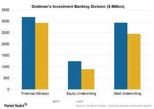 uploads/2018/02/INvestment-banking-1.png