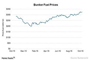 uploads/2016/10/Bunker-fuel-prices-1.jpg