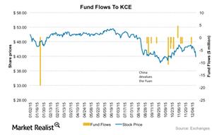 uploads/2015/12/KCE-Fundflows11.png