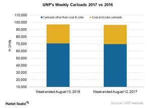 uploads/2017/08/UNP-Carloads-2-1.png