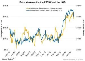 uploads/2016/05/Price-Movement-in-the-PTTAX-and-the-LQD-2016-05-241.jpg