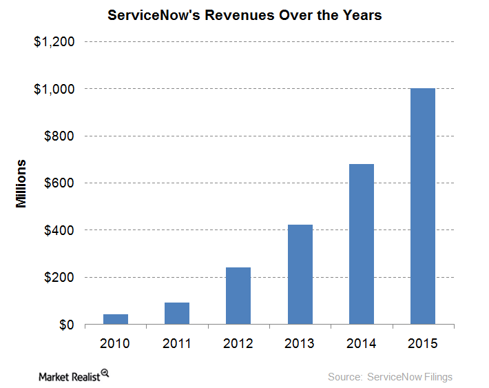 uploads///Revenues years