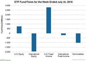 uploads/2018/07/3-ETFs-1.png