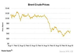 uploads///Oil Prices