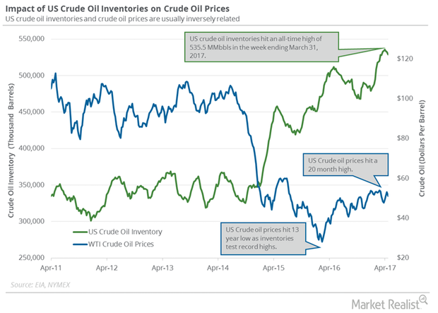 uploads///oil and price inventory