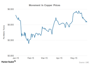 uploads/2015/06/part-4-copper-prices1.png
