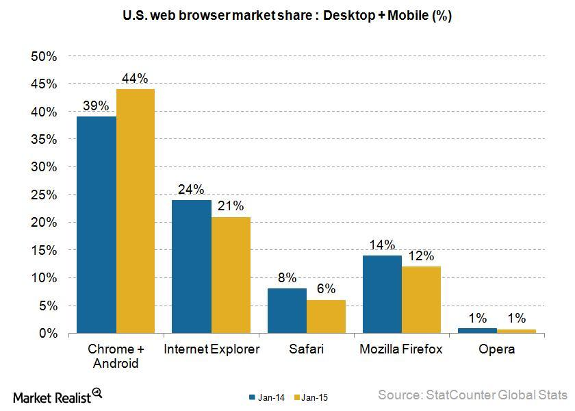 uploads///web browser market share