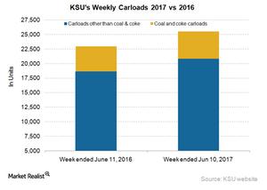 uploads/2017/06/KSU-Carloads-1.png