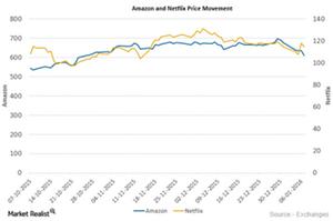 uploads///AMZN and NFLX Price