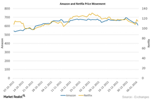 uploads/2016/01/AMZN-and-NFLX-Price1.png