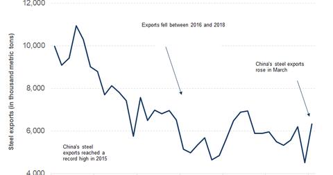 uploads/2019/04/part-4-steel-exports-1.png