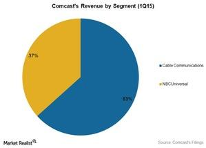 uploads/2015/05/Media-revenue-CMCSA-1q151.jpg