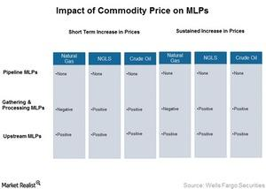 uploads/2015/04/Impact-of-Commodity-Price-on-MLPs1.jpg