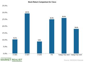 uploads/2019/05/cisco-stock-returns-1.png