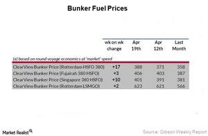 uploads/2018/05/Bunker-Fuel-Prices_Week-16_Revised-2-1.jpg