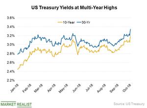 uploads/2018/10/US-Treasury-Yields-1.png