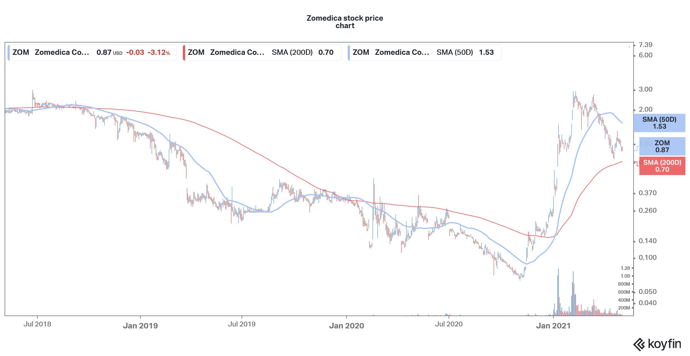 le stock de zom est en forte baisse par rapport aux sommets