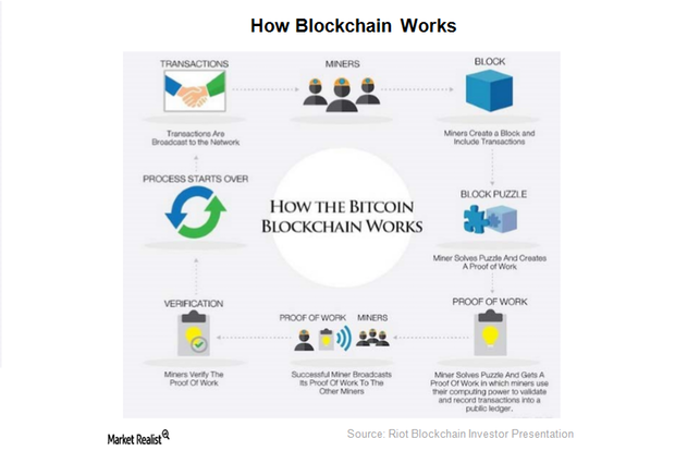 uploads///how blockchain works