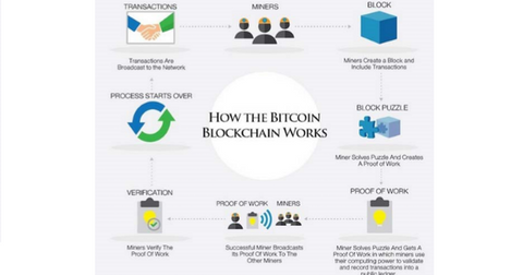 uploads/2017/12/how-blockchain-works-1.png