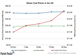 uploads/2016/12/Coal-prices-1.png