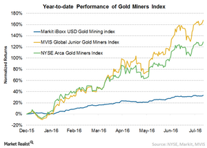 uploads/2016/08/2-Gold-Miners-Index-1.png