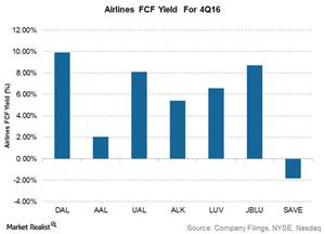 uploads///Airline FCF yield