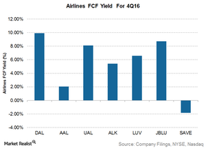 uploads/2017/03/Airline-FCF-yield-1.png