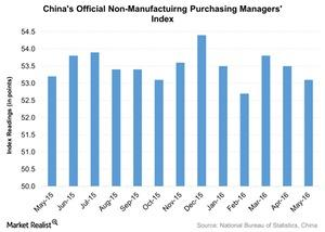 uploads/2016/06/Chinas-Official-Non-Manufactuirng-Purchasing-Managers-Index-2016-06-03-1.jpg