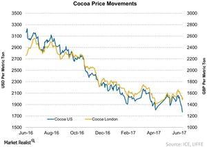 uploads///Cocoa Commodities Prices