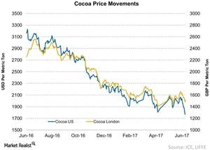 uploads/2017/06/Cocoa-Commodities-Prices-2017-06-26-1.jpg