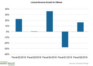 uploads///License revs growth